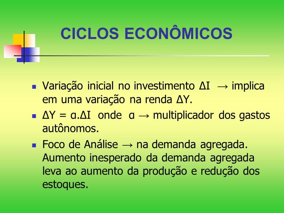 CICLOS ECONÔMICOS Variação inicial no investimento I implica em uma variação na renda Y. Y = α.I onde α multiplicador dos gastos autônomos. Foco de An