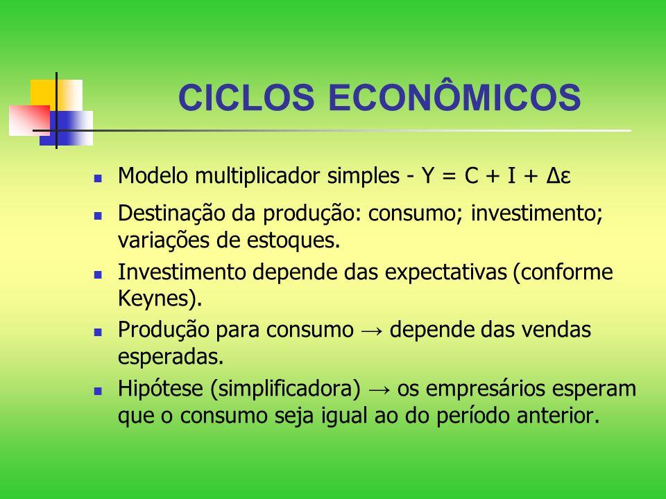CICLOS ECONÔMICOS Modelo multiplicador simples - Y = C + I + ε Destinação da produção: consumo; investimento; variações de estoques. Investimento depe