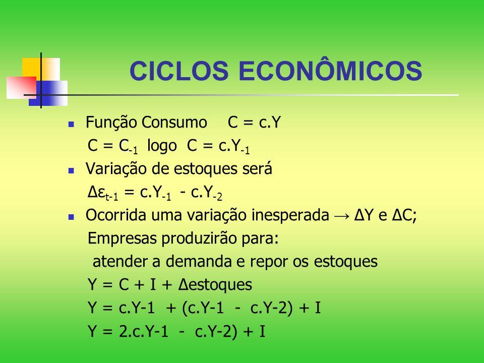 CICLOS ECONÔMICOS Função Consumo C = c.Y C C = C -1 logo C = c.Y -1 Variação de estoques será ε t-1 = c.Y -1 - c.Y -2 Ocorrida uma variação inesperada