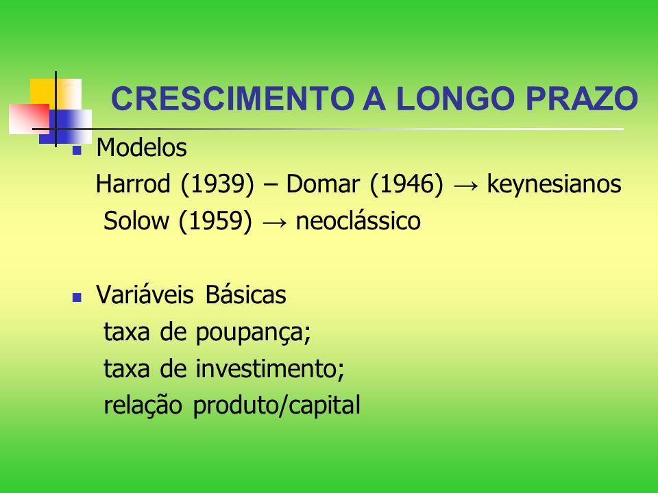 CRESCIMENTO A LONGO PRAZO Modelos Harrod (1939) – Domar (1946) keynesianos Solow (1959) neoclássico Variáveis Básicas taxa de poupança; taxa de invest