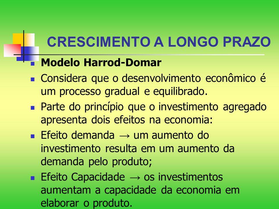 CRESCIMENTO A LONGO PRAZO Modelo Harrod-Domar Considera que o desenvolvimento econômico é um processo gradual e equilibrado. Parte do princípio que o