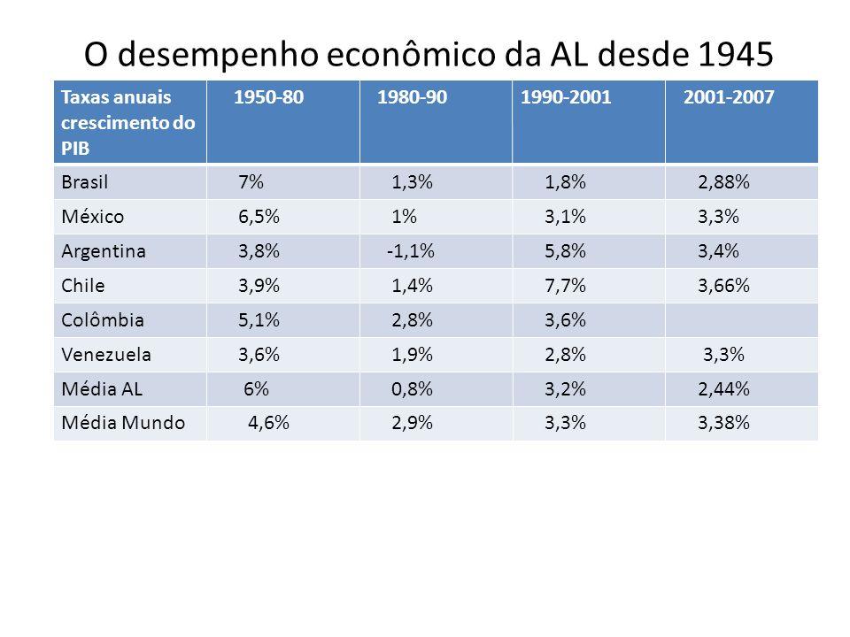 O desempenho econômico da AL desde 1945 Taxas anuais crescimento do PIB 1950-80 1980-901990-2001 2001-2007 Brasil 7% 1,3% 1,8% 2,88% México 6,5% 1% 3,1% 3,3% Argentina 3,8% -1,1% 5,8% 3,4% Chile 3,9% 1,4% 7,7% 3,66% Colômbia 5,1% 2,8% 3,6% Venezuela 3,6% 1,9% 2,8% 3,3% Média AL 6% 0,8% 3,2% 2,44% Média Mundo 4,6% 2,9% 3,3% 3,38%