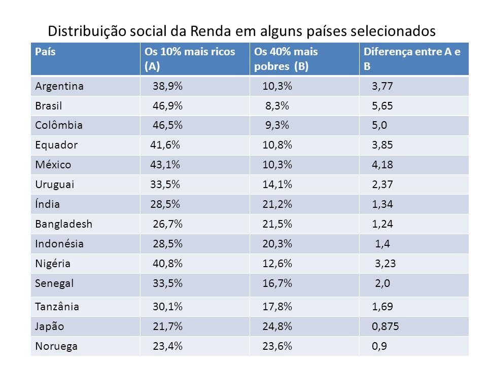 Distribuição social da Renda em alguns países selecionados PaísOs 10% mais ricos (A) Os 40% mais pobres (B) Diferença entre A e B Argentina 38,9% 10,3% 3,77 Brasil 46,9% 8,3% 5,65 Colômbia 46,5% 9,3% 5,0 Equador 41,6% 10,8% 3,85 México 43,1% 10,3% 4,18 Uruguai 33,5% 14,1% 2,37 Índia 28,5% 21,2% 1,34 Bangladesh 26,7% 21,5% 1,24 Indonésia 28,5% 20,3% 1,4 Nigéria 40,8% 12,6% 3,23 Senegal 33,5% 16,7% 2,0 Tanzânia 30,1% 17,8% 1,69 Japão 21,7% 24,8% 0,875 Noruega 23,4% 23,6% 0,9
