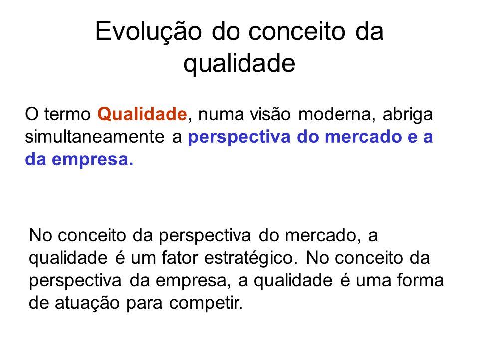 Gerenciamento da Qualidade Total Zero Defeito (1960) Sistema de gestão da qualidade desenvolvido por P.
