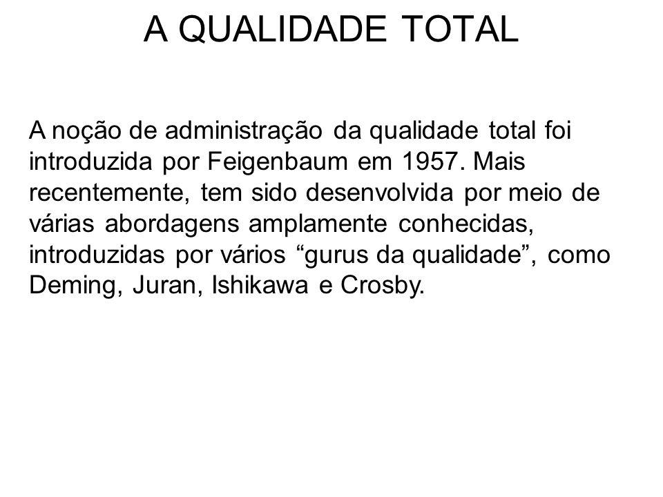 A QUALIDADE TOTAL A noção de administração da qualidade total foi introduzida por Feigenbaum em 1957. Mais recentemente, tem sido desenvolvida por mei