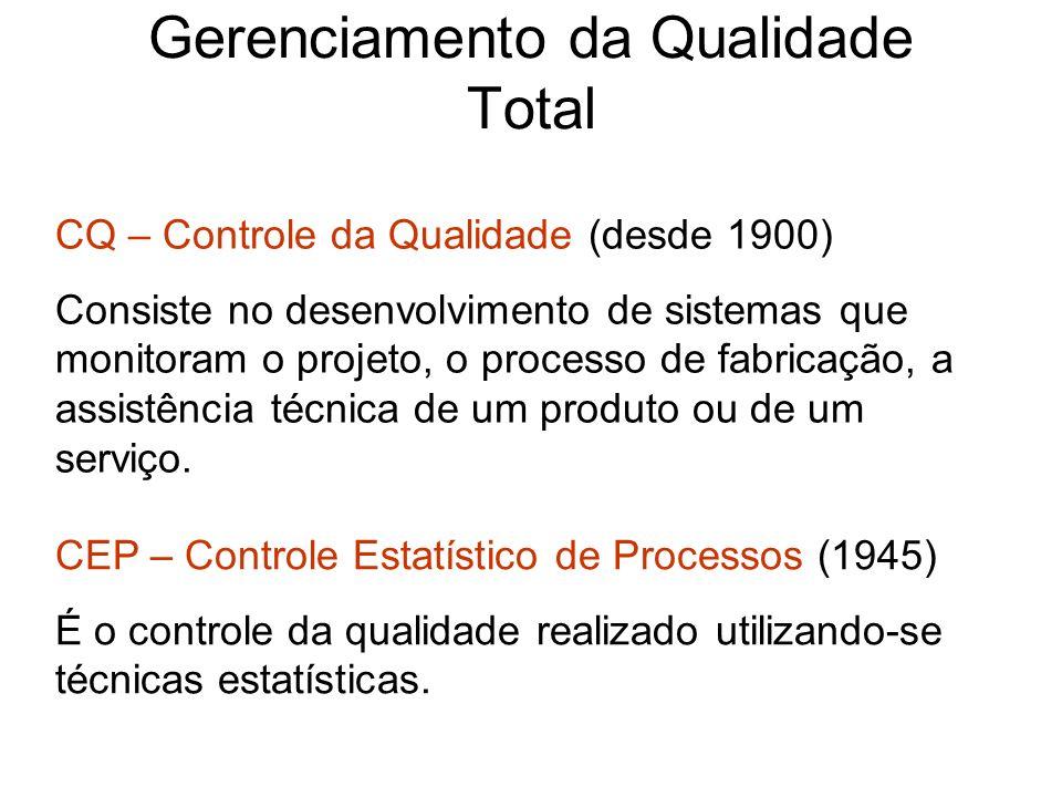 Gerenciamento da Qualidade Total CQ – Controle da Qualidade (desde 1900) Consiste no desenvolvimento de sistemas que monitoram o projeto, o processo d