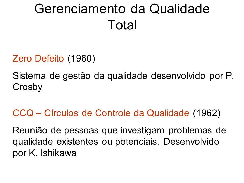 Gerenciamento da Qualidade Total Zero Defeito (1960) Sistema de gestão da qualidade desenvolvido por P. Crosby CCQ – Círculos de Controle da Qualidade