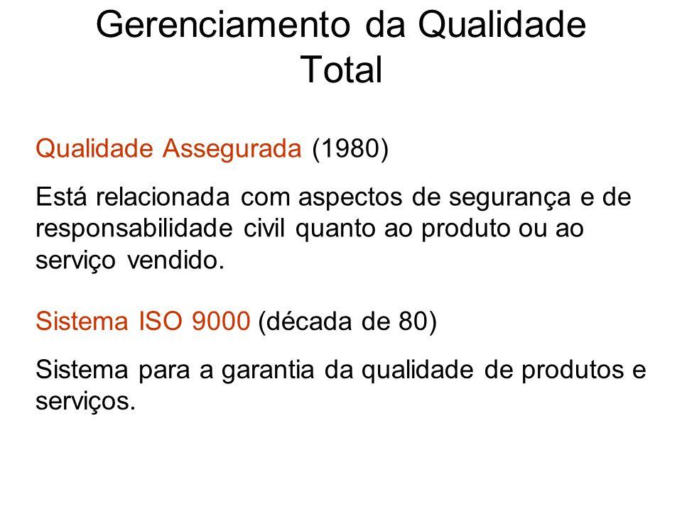 Gerenciamento da Qualidade Total Qualidade Assegurada (1980) Está relacionada com aspectos de segurança e de responsabilidade civil quanto ao produto