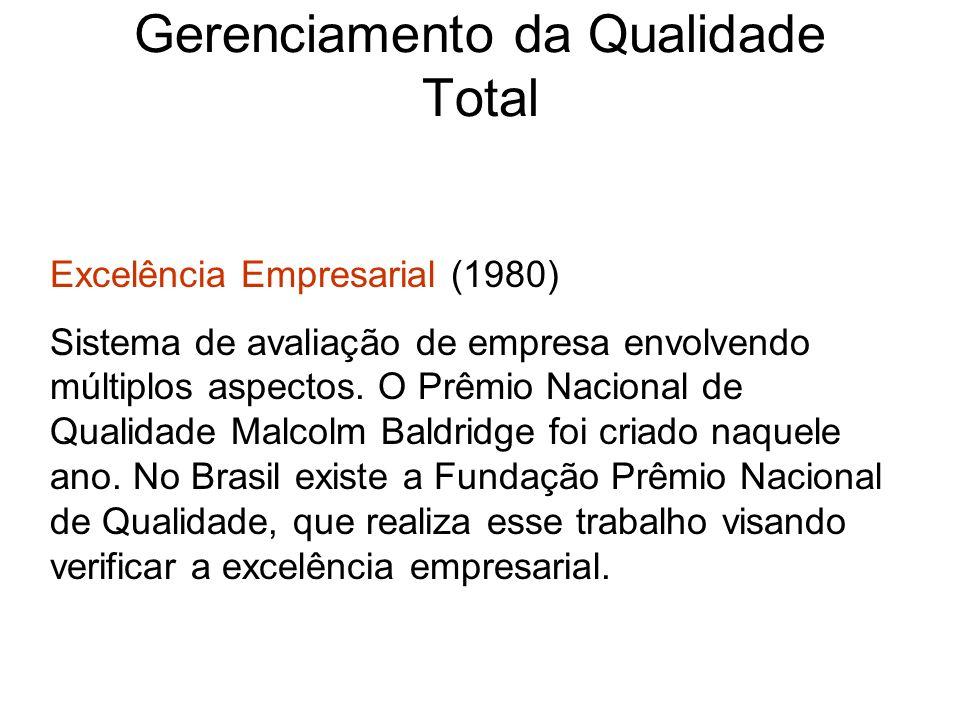 Gerenciamento da Qualidade Total Excelência Empresarial (1980) Sistema de avaliação de empresa envolvendo múltiplos aspectos. O Prêmio Nacional de Qua