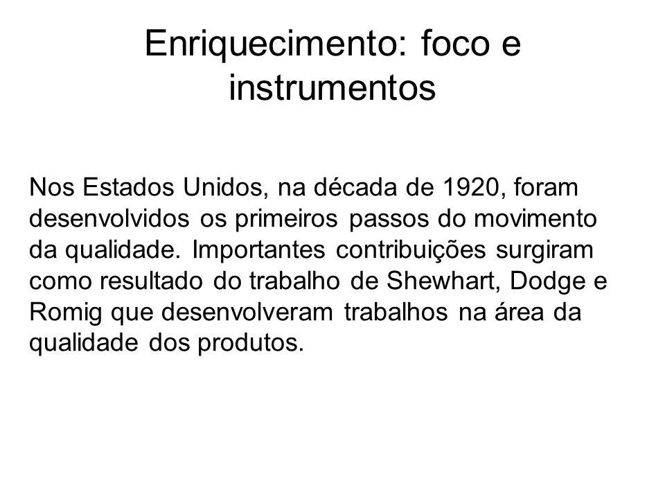 Enriquecimento: foco e instrumentos Nos Estados Unidos, na década de 1920, foram desenvolvidos os primeiros passos do movimento da qualidade. Importan