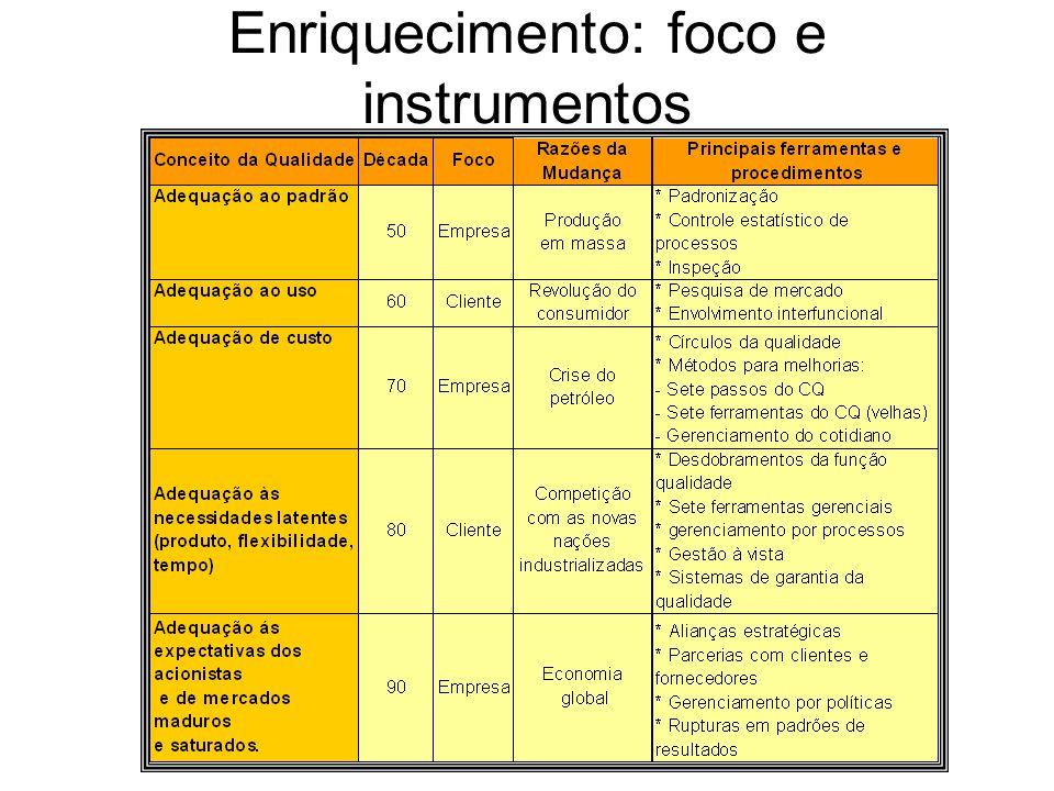 Enriquecimento: foco e instrumentos