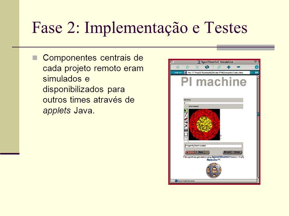 Fase 2: Implementação e Testes Componentes centrais de cada projeto remoto eram simulados e disponibilizados para outros times através de applets Java.