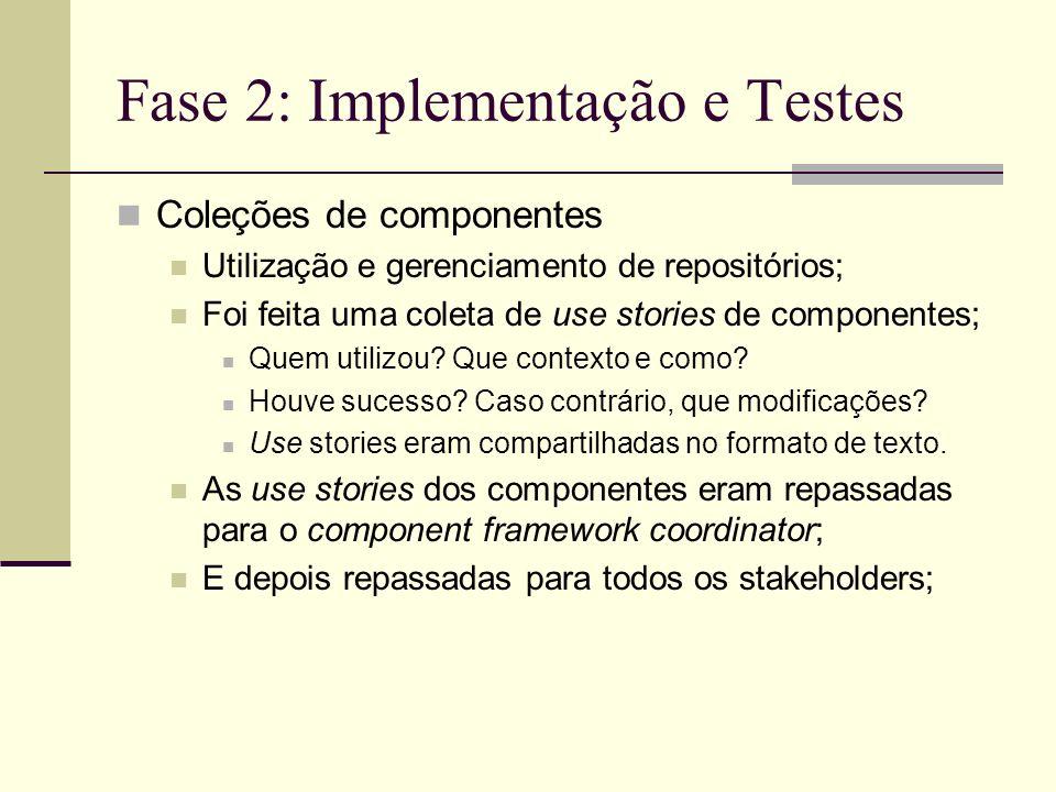 Fase 2: Implementação e Testes Coleções de componentes Utilização e gerenciamento de repositórios; Foi feita uma coleta de use stories de componentes; Quem utilizou.