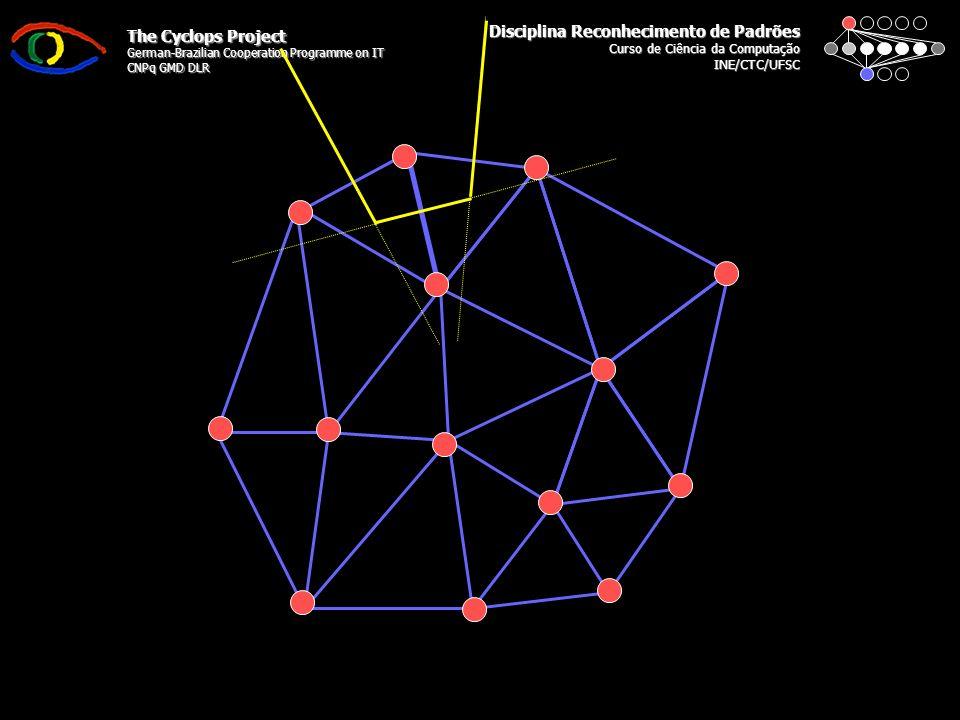 Disciplina Reconhecimento de Padrões Curso de Ciência da Computação INE/CTC/UFSC The Cyclops Project German-Brazilian Cooperation Programme on IT CNPq GMD DLR Delaunay – Observações 1.Iniciar Malha: 1.O(s) Simplexo(s) Inicial(is) deve(m) cobrir todo o conjunto de dados; 2.Circuncírculo: 1.http://mathworld.wolfram.com/Circumcircle.htmlhttp://mathworld.wolfram.com/Circumcircle.html 2.http://en.wikipedia.org/wiki/Circumcirclehttp://en.wikipedia.org/wiki/Circumcircle