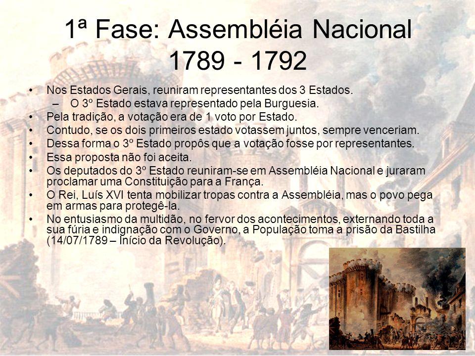 1ª Fase: Assembléia Nacional 1789 - 1792 Nos Estados Gerais, reuniram representantes dos 3 Estados. – O 3º Estado estava representado pela Burguesia.