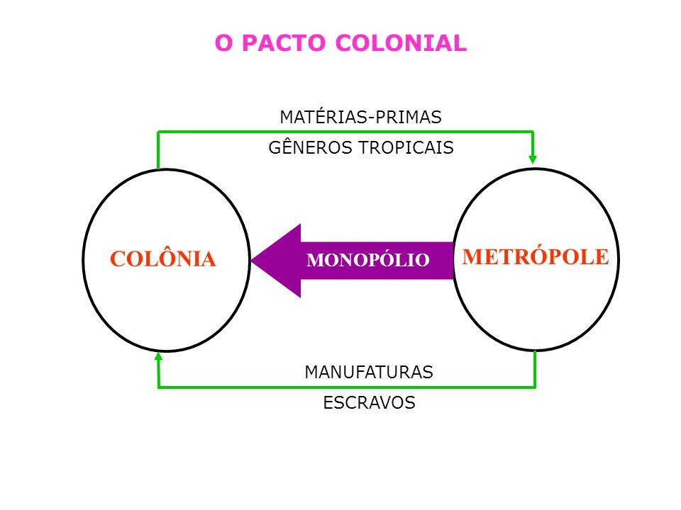 COLÔNIA METRÓPOLE MONOPÓLIO MANUFATURAS ESCRAVOS MATÉRIAS-PRIMAS GÊNEROS TROPICAIS O PACTO COLONIAL