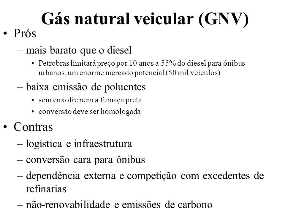 Gás natural veicular (GNV) Prós –mais barato que o diesel Petrobras limitará preço por 10 anos a 55% do diesel para ônibus urbanos, um enorme mercado