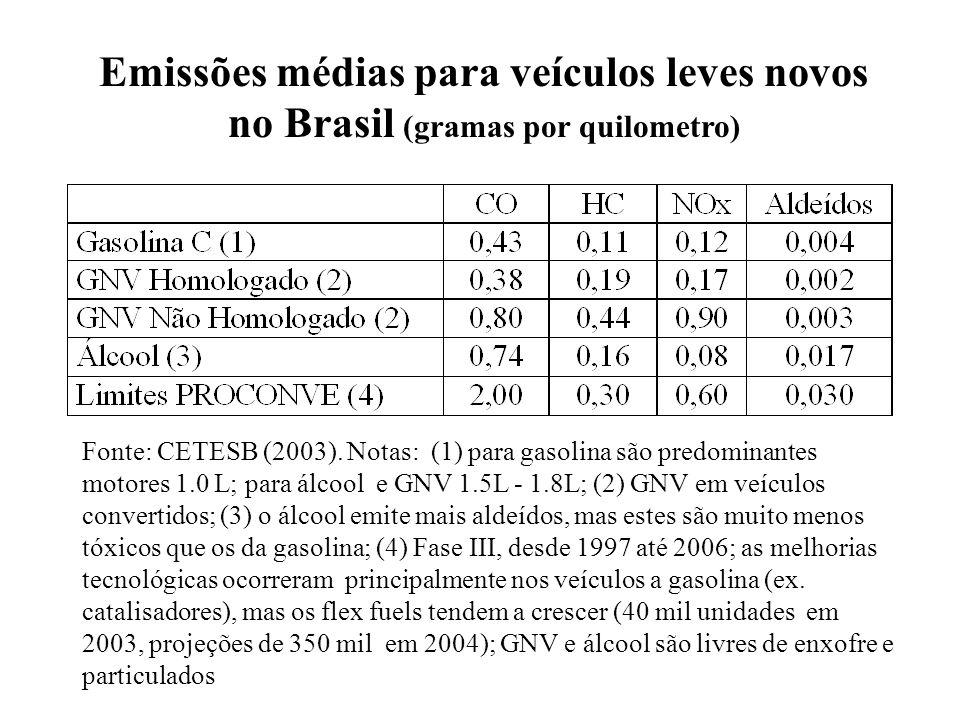 Emissões médias para veículos leves novos no Brasil (gramas por quilometro) Fonte: CETESB (2003). Notas: (1) para gasolina são predominantes motores 1
