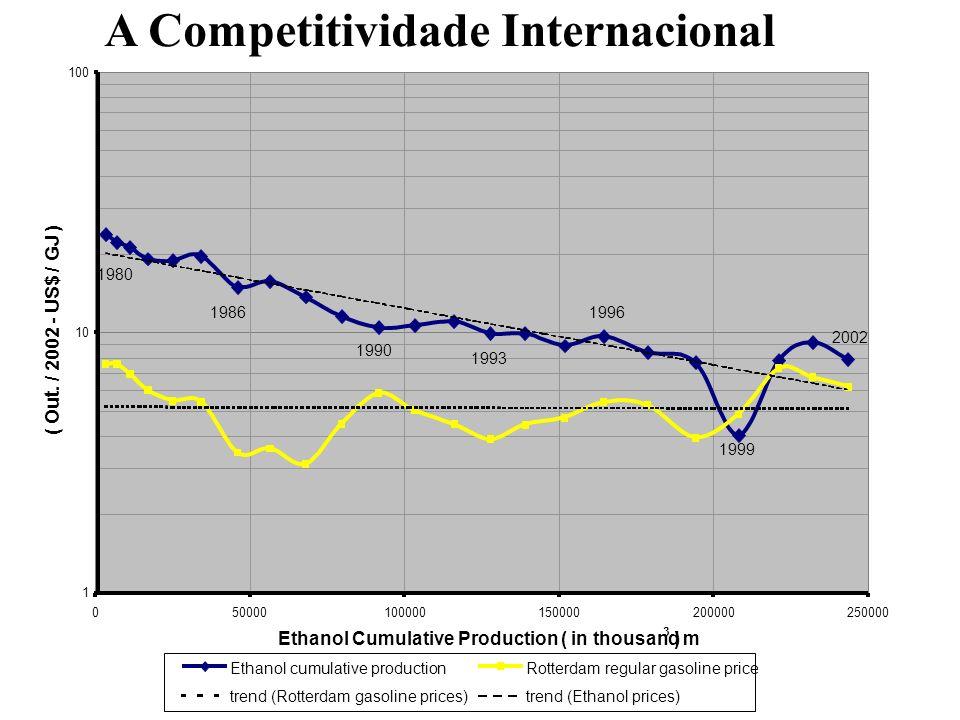 A Competitividade Internacional 1 10 100 050000100000150000200000250000 Ethanol Cumulative Production ( in thousand m 3 ) ( Out. / 2002 - US$ / GJ ) E