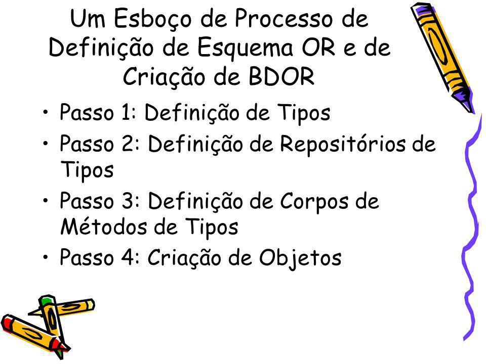 Um Esboço de Processo de Definição de Esquema OR e de Criação de BDOR Passo 1: Definição de Tipos Passo 2: Definição de Repositórios de Tipos Passo 3: