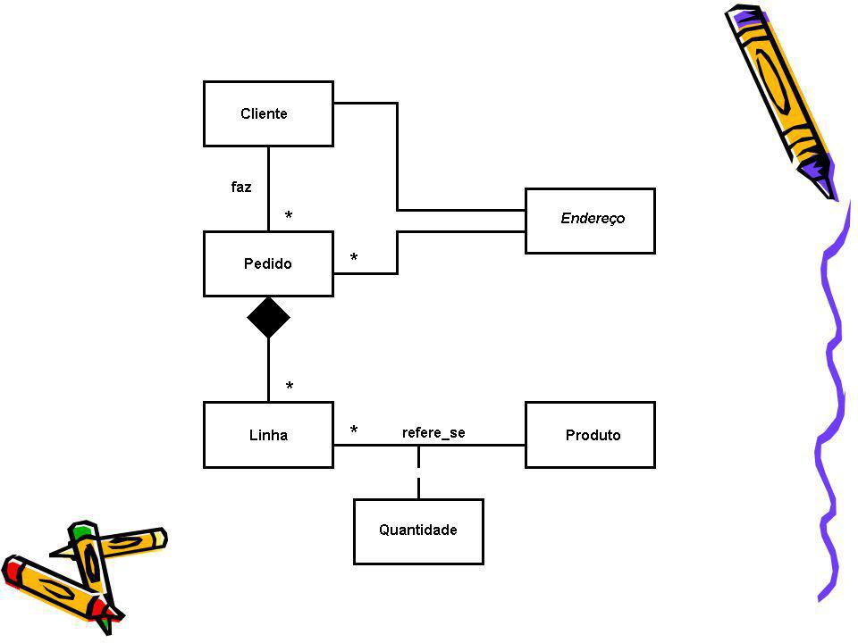 Interface I-Endereco { attribute struct end {string rua, string cidade, string estado, string cep} endereco; } Class Cliente : I-Endereco (extent Clientes key codigo) { attribute integer codigo; attribute string nome; attribute Array telefones }