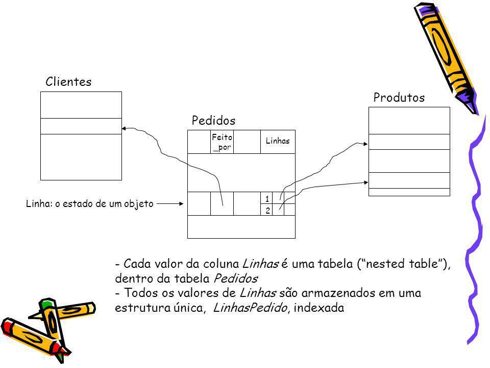 Feito _por Linhas 1 2 Produtos Pedidos Clientes Linha: o estado de um objeto - Cada valor da coluna Linhas é uma tabela (nested table), dentro da tabe