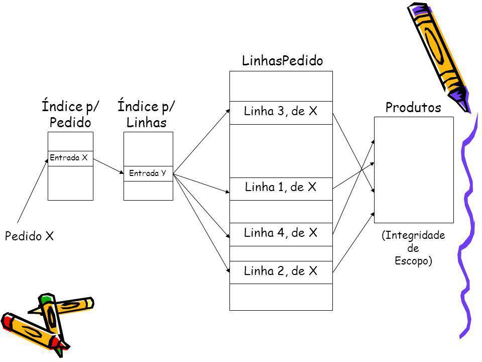 LinhasPedido Índice p/ Pedido Índice p/ Linhas Entrada Y Entrada X Pedido X Linha 3, de X Linha 1, de X Linha 4, de X Linha 2, de X Produtos (Integrid