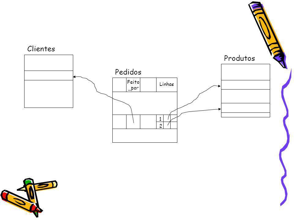 Feito _por Linhas 1 2 Produtos Pedidos Clientes