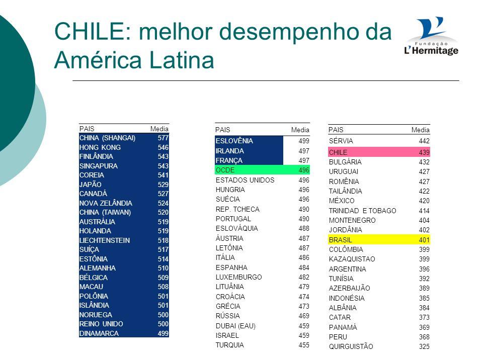CHILE: melhor desempenho da América Latina PAISMedia CHINA (SHANGAI)577 HONG KONG546 FINLÂNDIA543 SINGAPURA543 COREIA541 JAPÃO529 CANADÁ527 NOVA ZELÂN