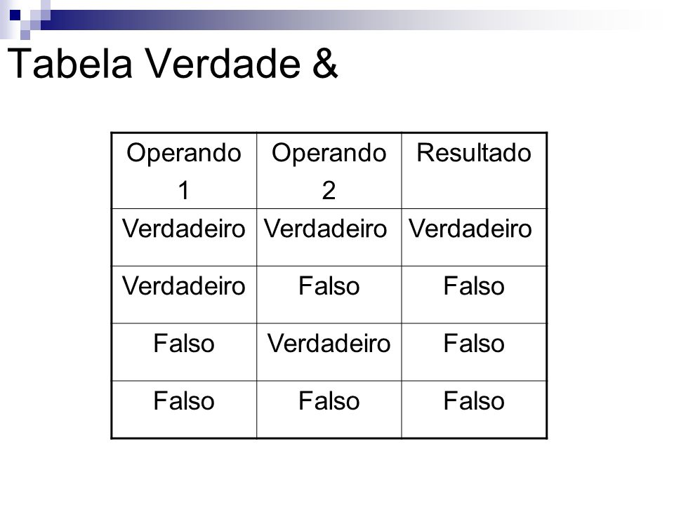 Tabela Verdade & Operando 1 Operando 2 Resultado Verdadeiro Falso VerdadeiroFalso
