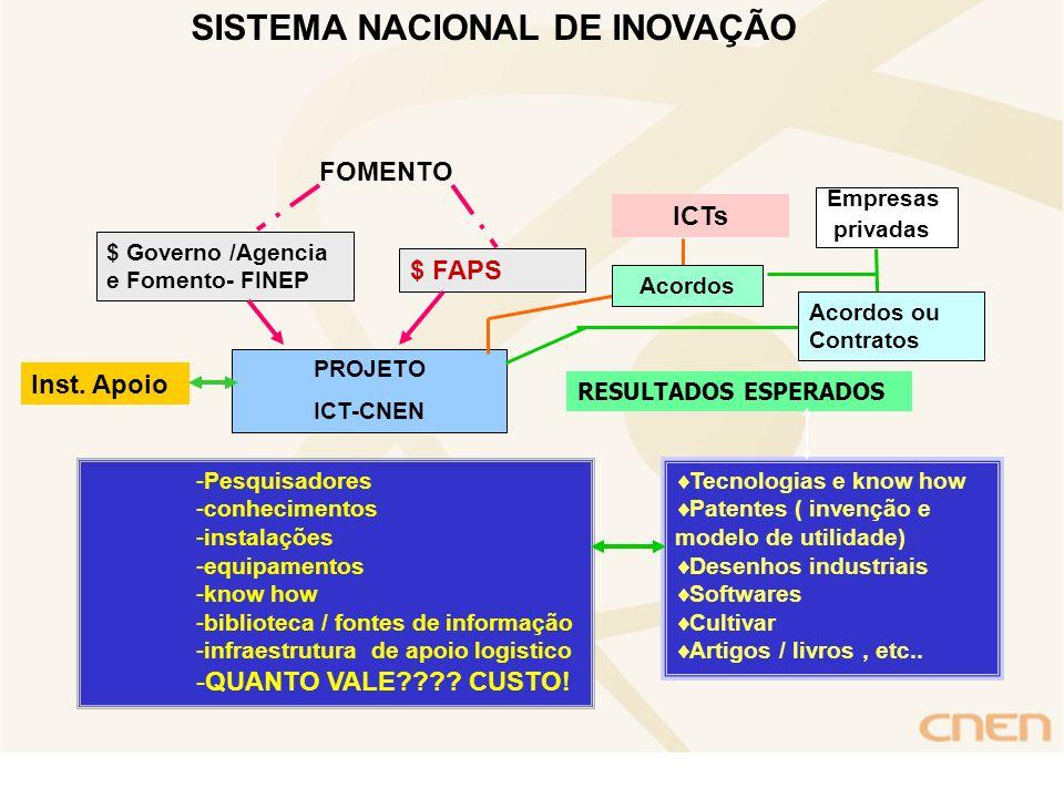 PROJETO ICT-CNEN $ Governo /Agencia e Fomento- FINEP $ FAPS Empresas privadas -Pesquisadores -conhecimentos -instalações -equipamentos -know how -bibl