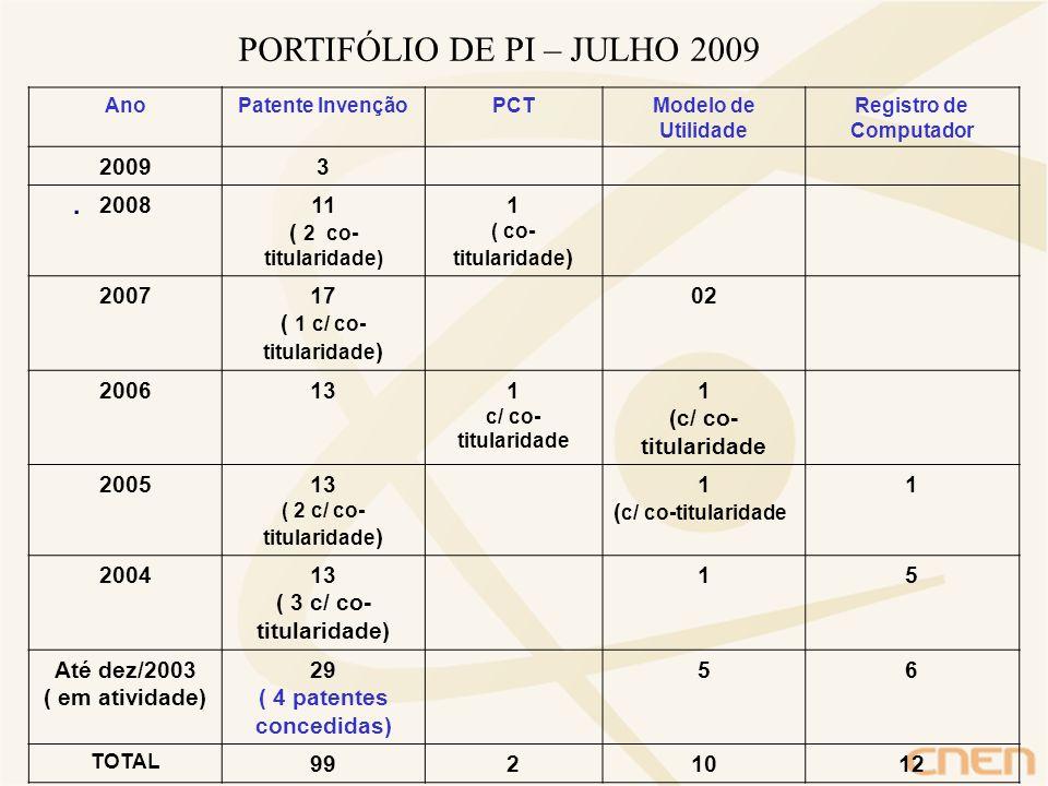 . PORTIFÓLIO DE PI – JULHO 2009 AnoPatente InvençãoPCTModelo de Utilidade Registro de Computador 20093 200811 ( 2 co- titularidade) 1 ( co- titularida