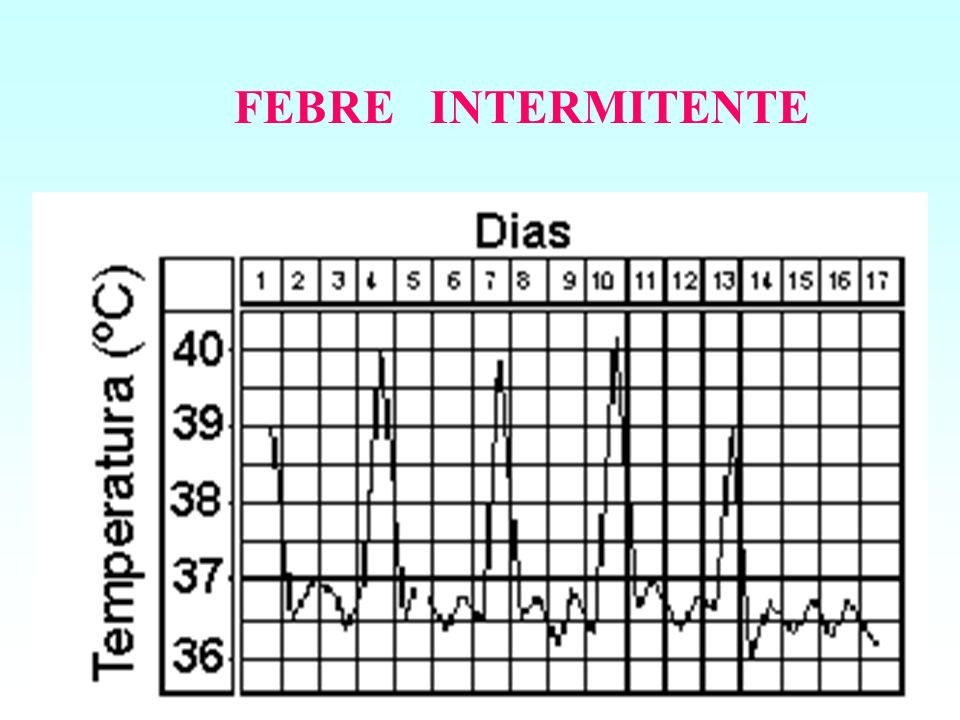 FEBRE INTERMITENTE