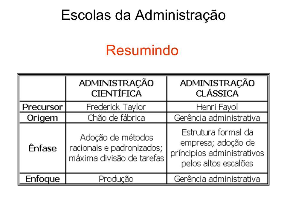 Escolas da Administração Resumindo