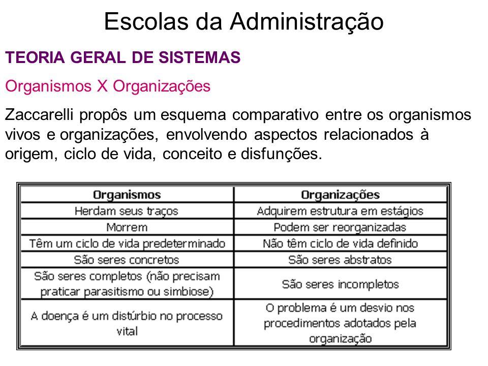 Escolas da Administração TEORIA GERAL DE SISTEMAS Organismos X Organizações Zaccarelli propôs um esquema comparativo entre os organismos vivos e organ