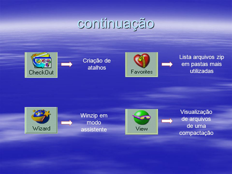 continuação Criação de atalhos Winzip em modo assistente Lista arquivos zip em pastas mais utilizadas Visualização de arquivos de uma compactação