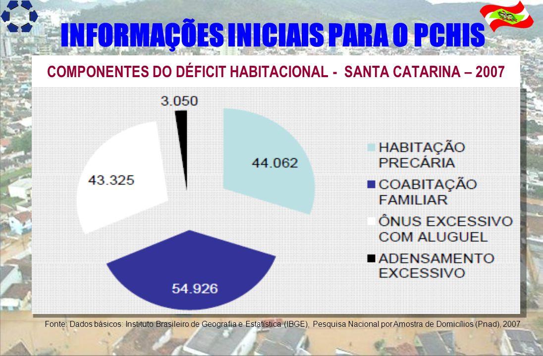 COMPONENTES DO DÉFICIT HABITACIONAL - SANTA CATARINA – 2007 Fonte: Dados básicos: Instituto Brasileiro de Geografia e Estatística (IBGE), Pesquisa Nac