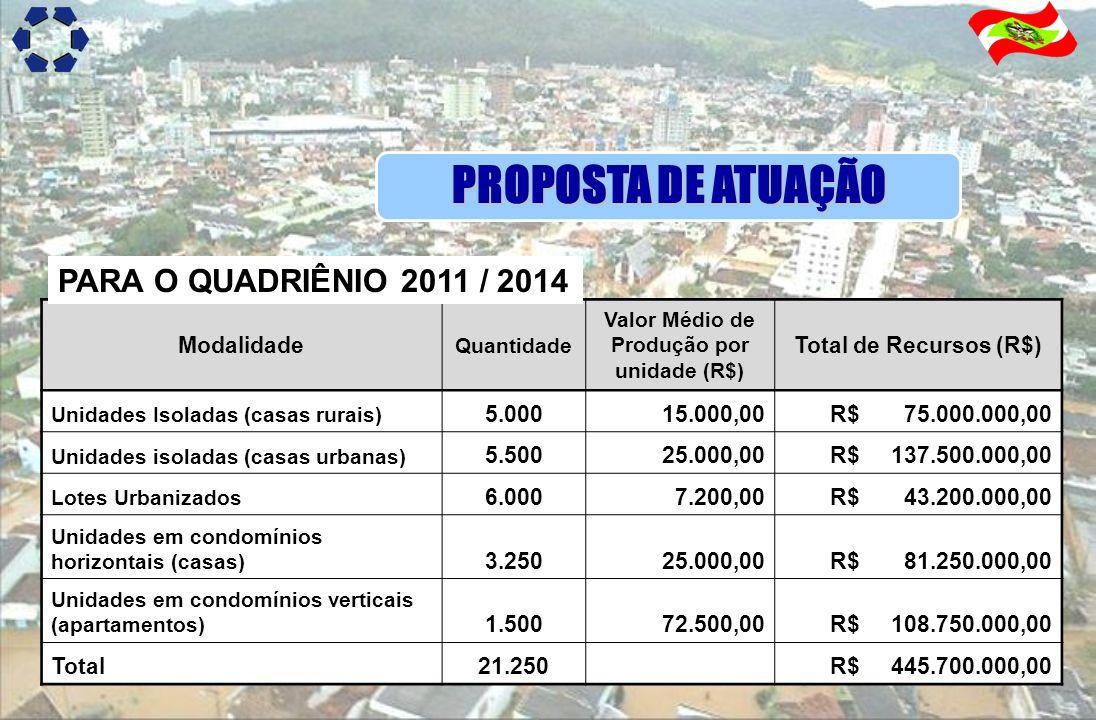 PROPOSTA DE ATUAÇÃO Modalidade Quantidade Valor Médio de Produção por unidade (R$) Total de Recursos (R$) Unidades Isoladas (casas rurais) 5.000 15.00