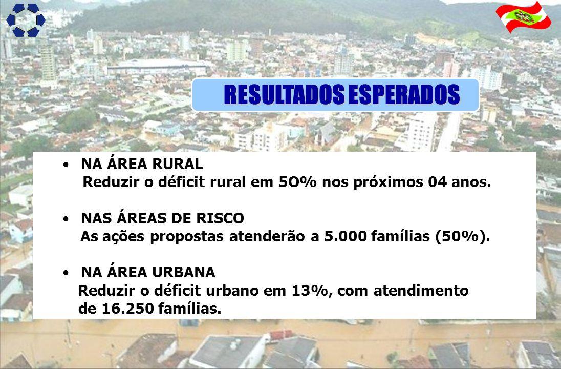RESULTADOS ESPERADOS NA ÁREA RURAL Reduzir o déficit rural em 5O% nos próximos 04 anos. NAS ÁREAS DE RISCO As ações propostas atenderão a 5.000 famíli