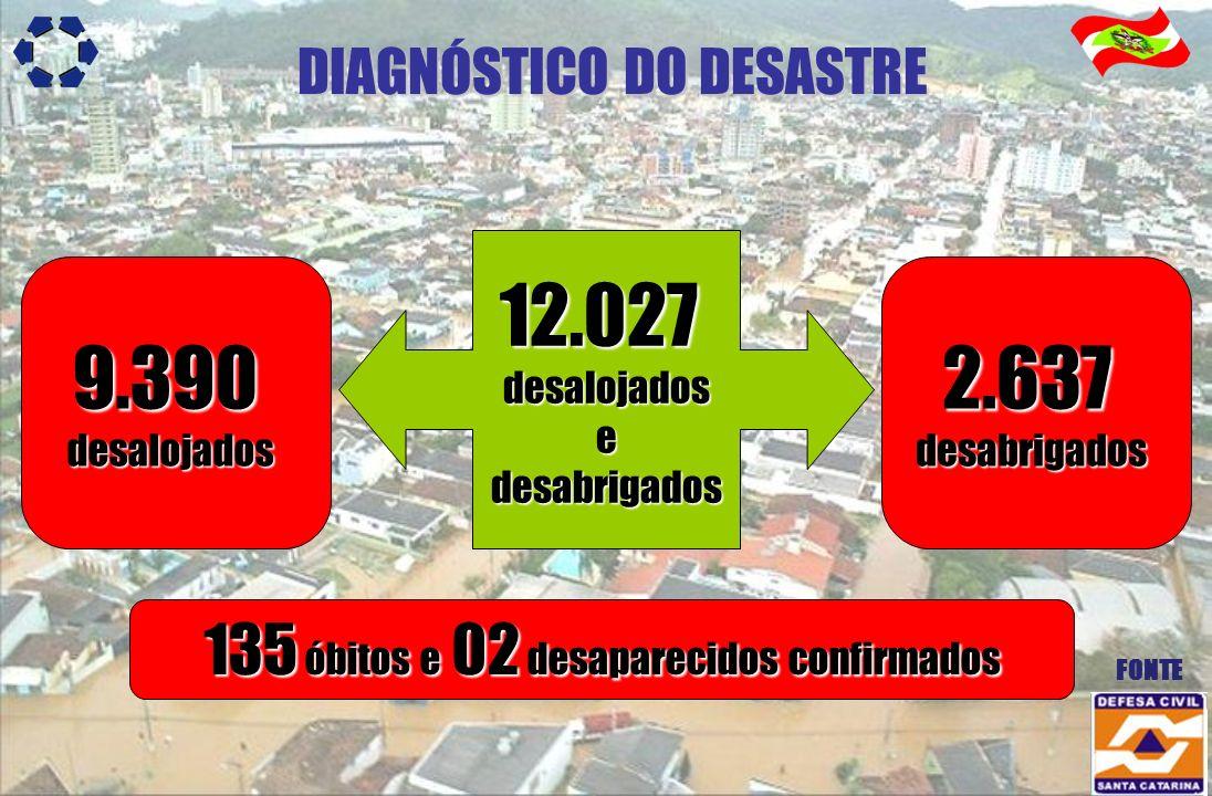 DIAGNÓSTICO DO DESASTRE 12.027desalojadosedesabrigados 9.390desalojados2.637desabrigados FONTE 135 óbitos e 02 desaparecidos confirmados