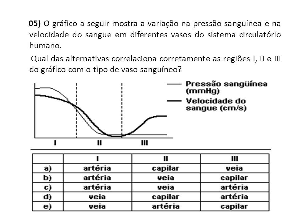 05) O gráfico a seguir mostra a variação na pressão sanguínea e na velocidade do sangue em diferentes vasos do sistema circulatório humano. Qual das a