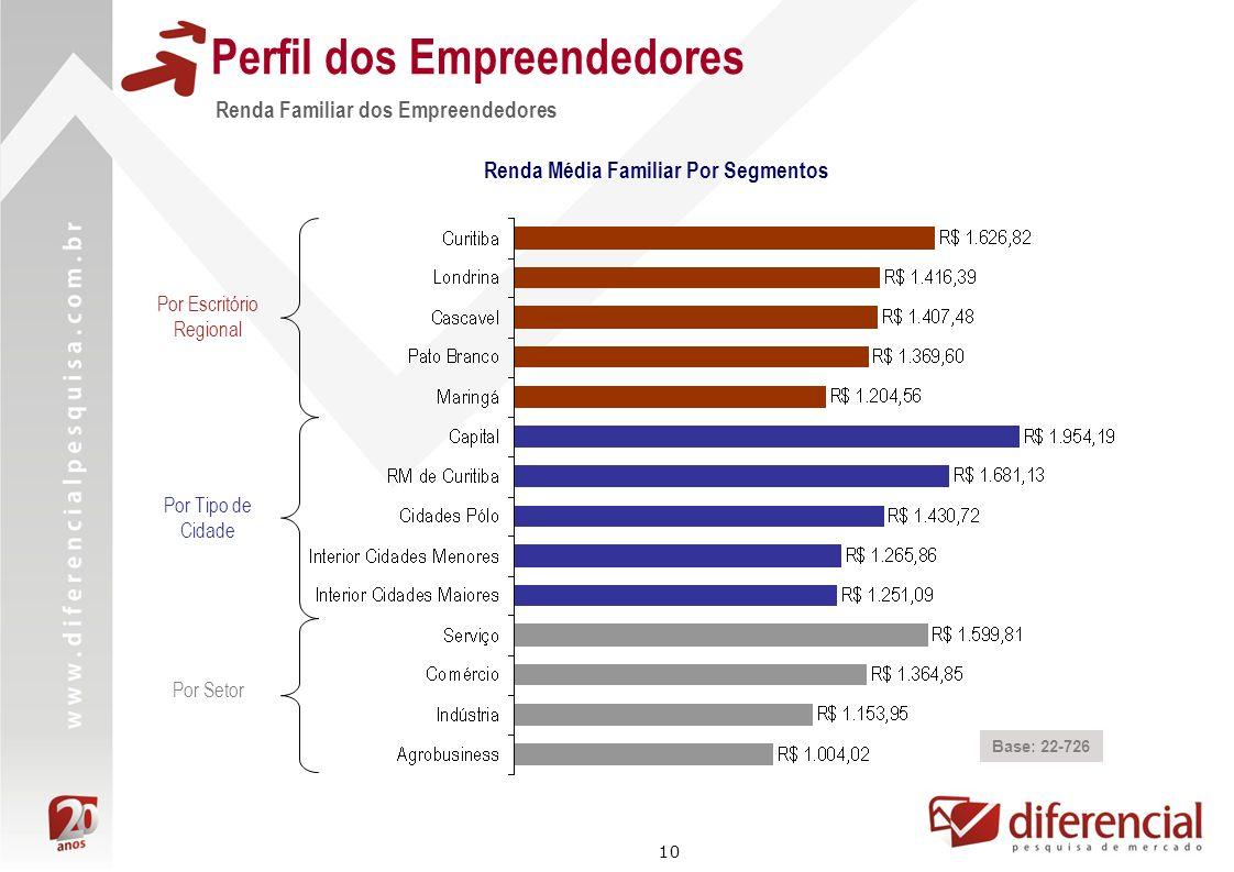 10 Perfil dos Empreendedores Renda Familiar dos Empreendedores Base: 22-726 Renda Média Familiar Por Segmentos Por Escritório Regional Por Tipo de Cid