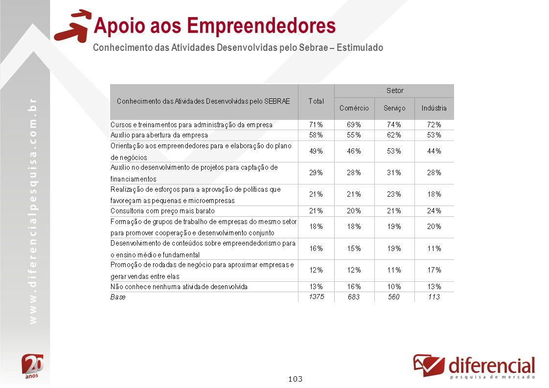 103 Apoio aos Empreendedores Conhecimento das Atividades Desenvolvidas pelo Sebrae – Estimulado