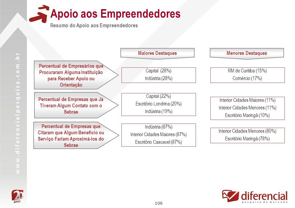 106 Apoio aos Empreendedores Resumo do Apoio aos Empreendedores Maiores Destaques Capital (28%) Indústria (28%) Percentual de Empresas que Citaram que