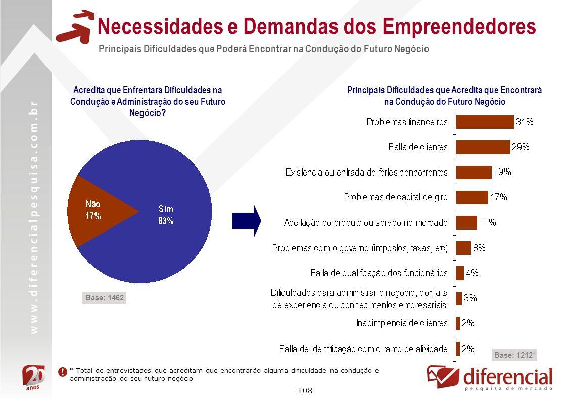 108 Principais Dificuldades que Poderá Encontrar na Condução do Futuro Negócio Necessidades e Demandas dos Empreendedores Base: 1462 Base: 1212* Acred
