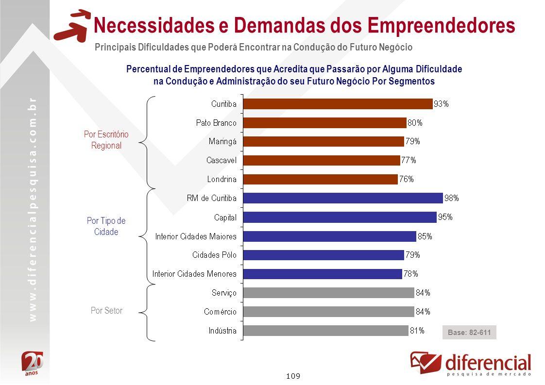 109 Principais Dificuldades que Poderá Encontrar na Condução do Futuro Negócio Necessidades e Demandas dos Empreendedores Base: 82-611 Percentual de E