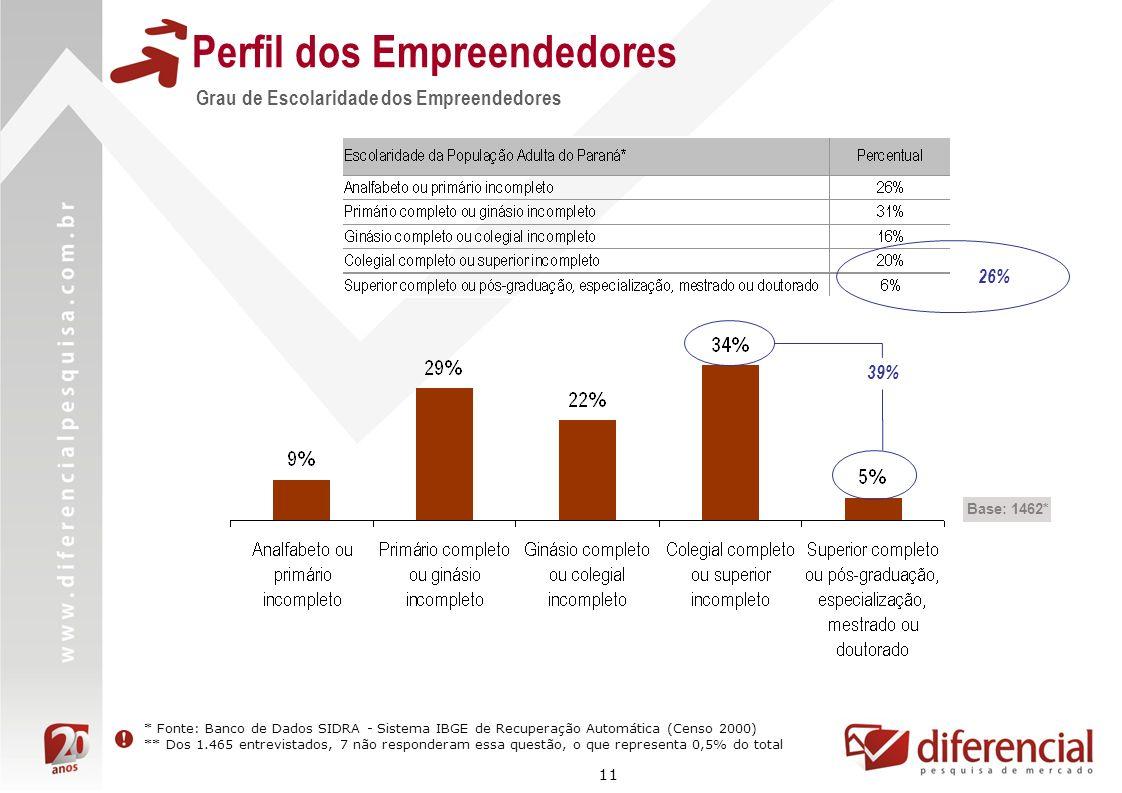 11 Perfil dos Empreendedores Grau de Escolaridade dos Empreendedores Base: 1462* 39% * Fonte: Banco de Dados SIDRA - Sistema IBGE de Recuperação Autom
