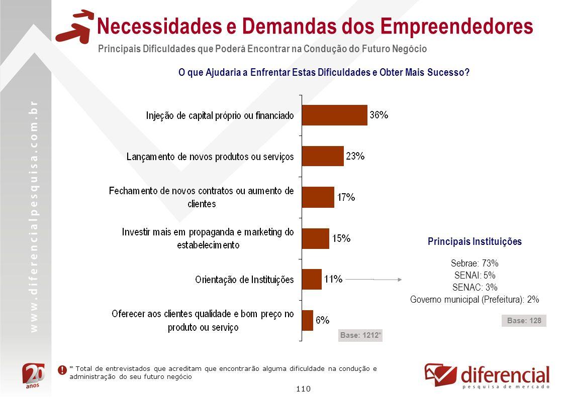 110 Principais Dificuldades que Poderá Encontrar na Condução do Futuro Negócio Necessidades e Demandas dos Empreendedores Base: 1212* O que Ajudaria a