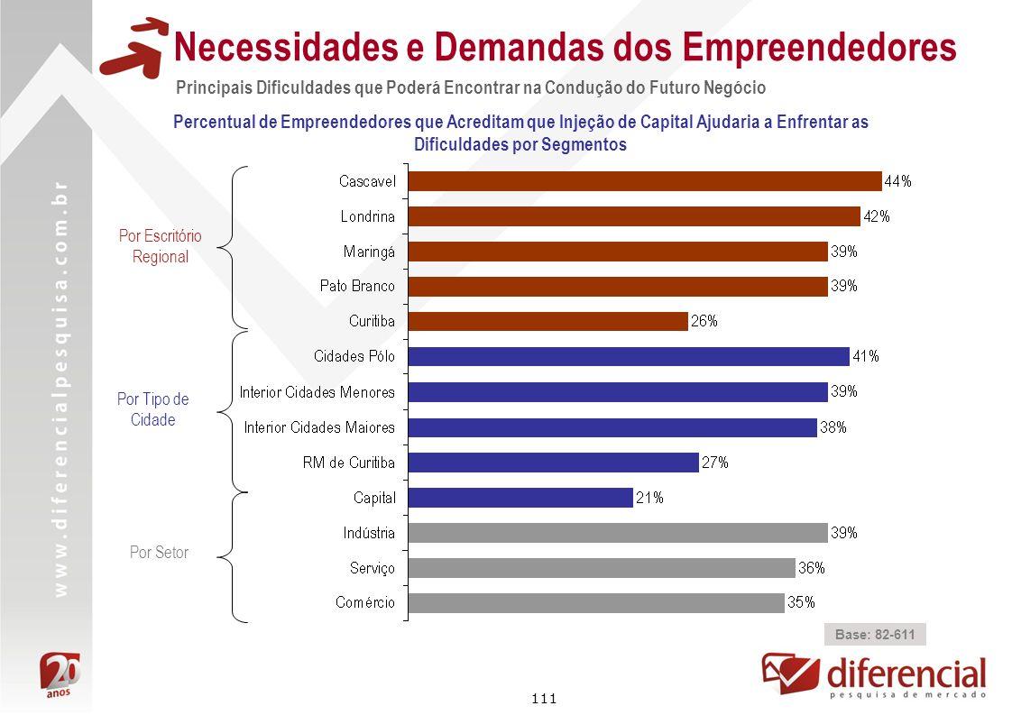 111 Necessidades e Demandas dos Empreendedores Percentual de Empreendedores que Acreditam que Injeção de Capital Ajudaria a Enfrentar as Dificuldades