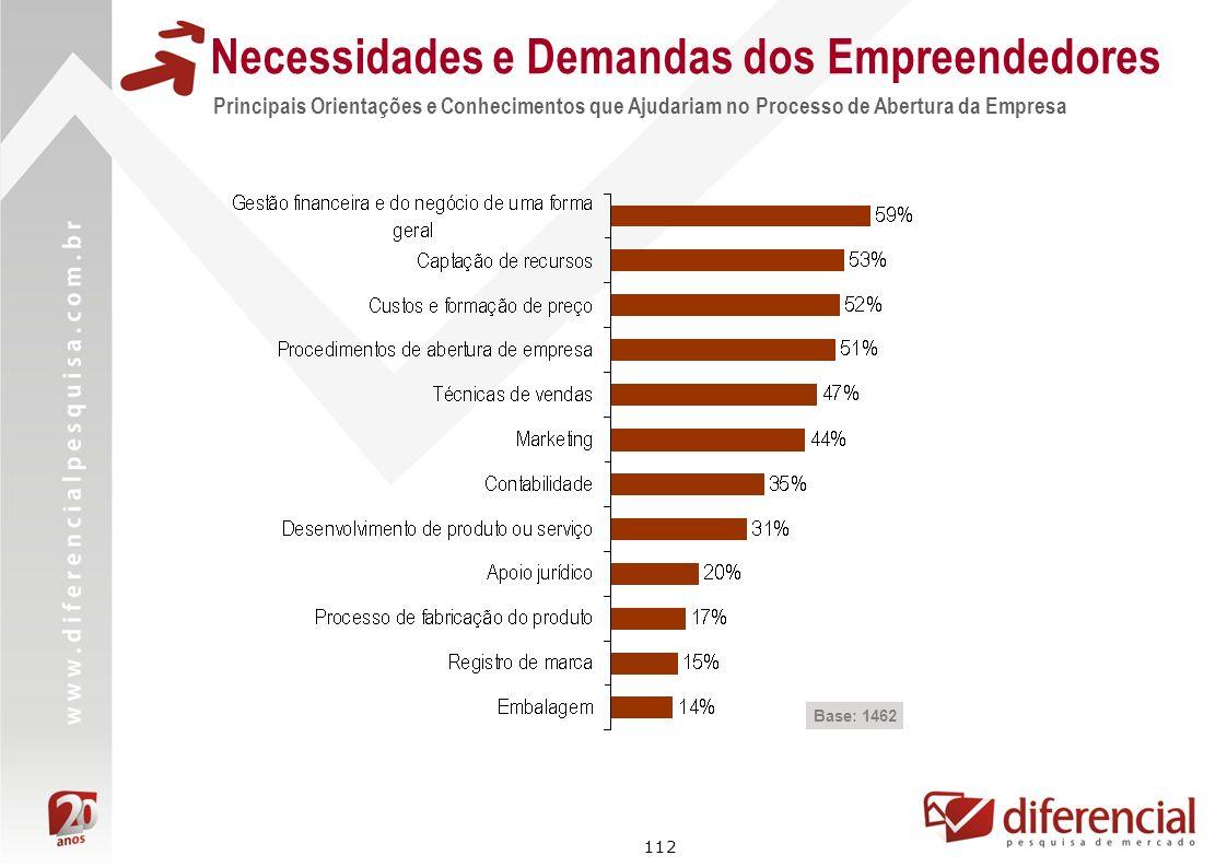 112 Necessidades e Demandas dos Empreendedores Base: 1462 Principais Orientações e Conhecimentos que Ajudariam no Processo de Abertura da Empresa